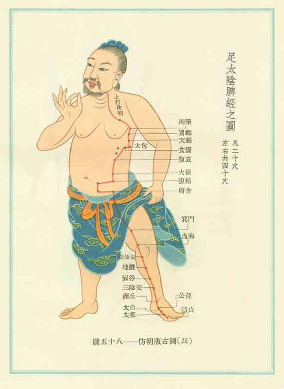 Точки воздействия в китайской медицине